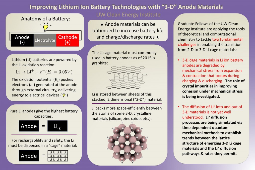 3D cages for anode materials in lithium ion batteries.