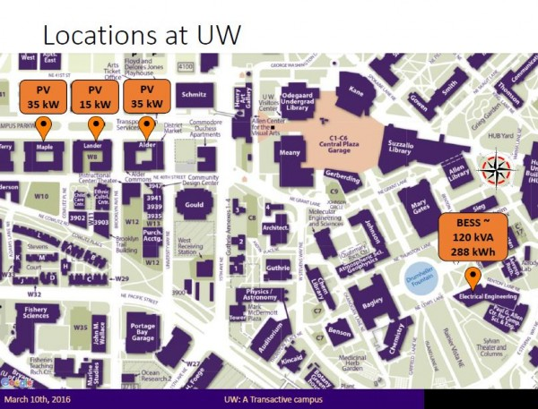 The connected campus project links solar on the UW campus with a battery energy storage system to create a transactive energy system. Energy use can be controlled by signals sent across the state to balance the electrical load and integrate renewable energy into the system.