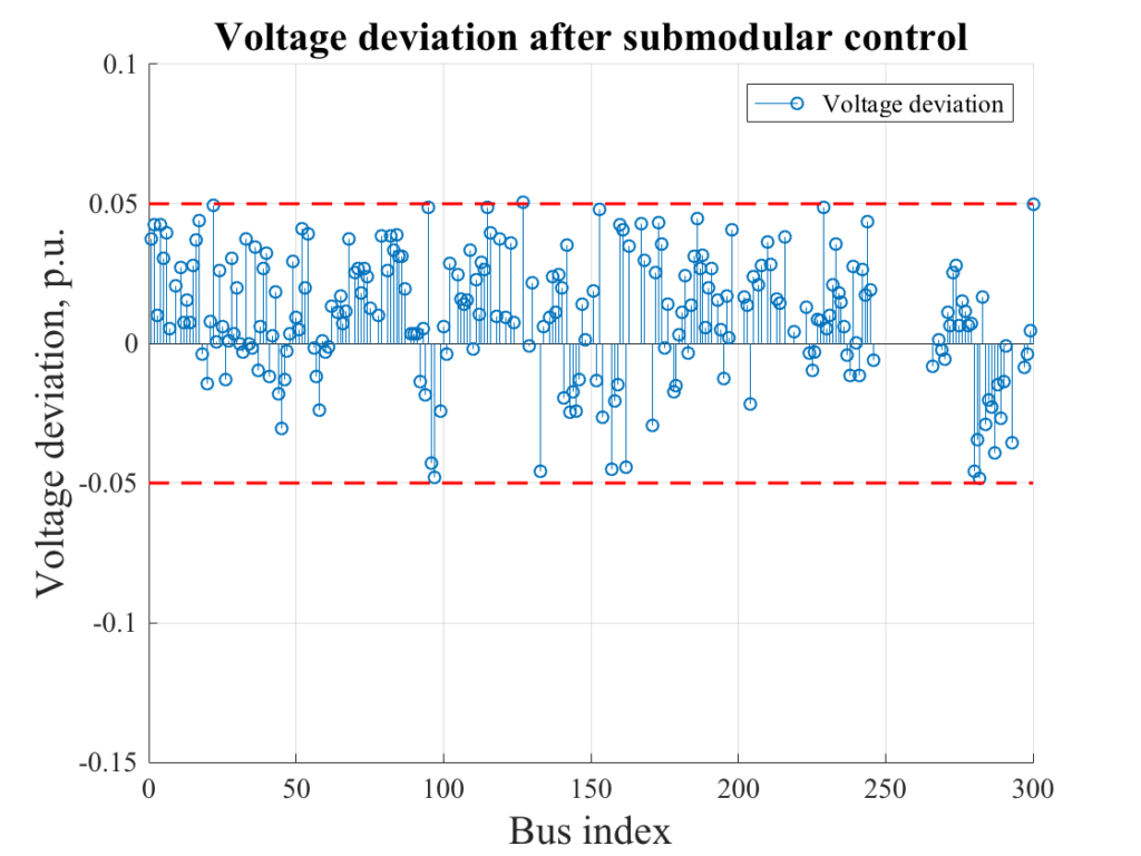 , Submodular Optimization for Voltage Control in Power Systems