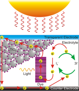 500px-Dye_Sensitized_Solar_Cell_Scheme