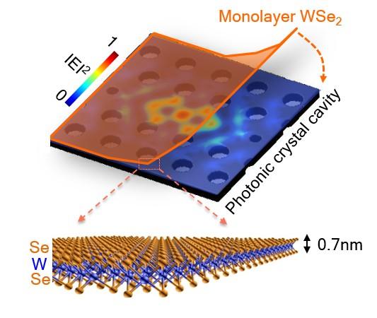 , UW Researchers Build Energy Efficient Nanolaser