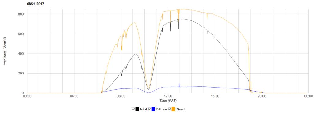 , Solar Energy Data Exploration
