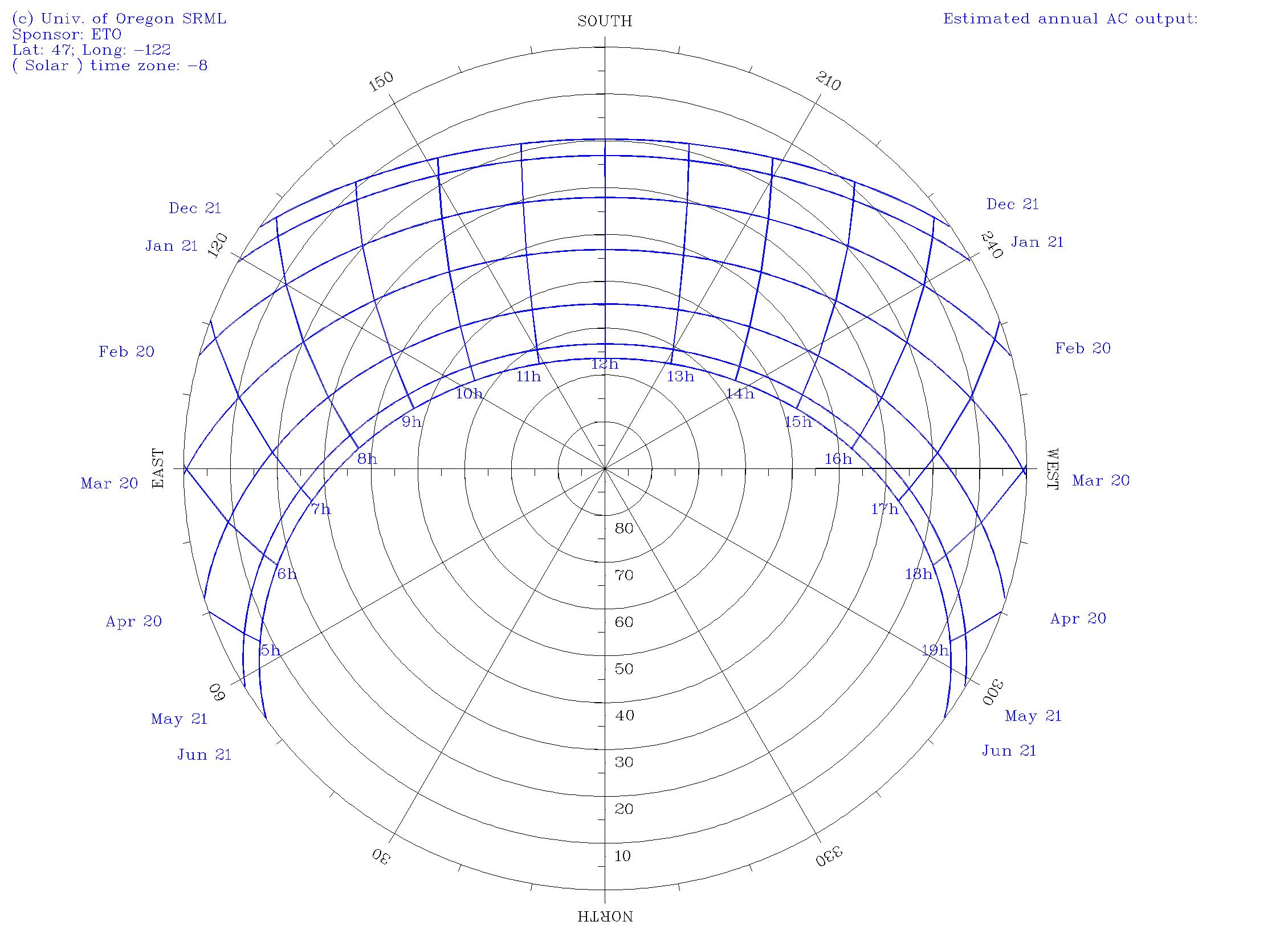 Radiometer Data