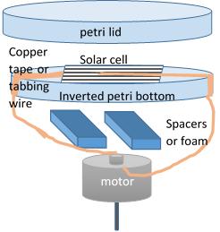 , Solar Spinner
