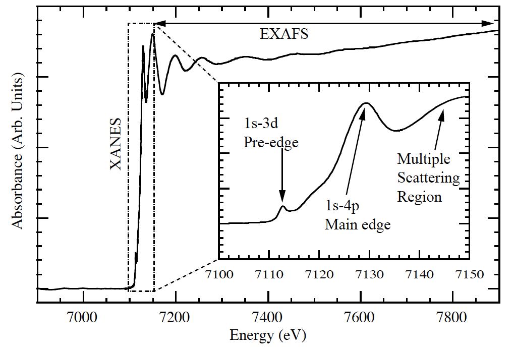 , Xray Absorption Near Edge Spectroscopy- XANES