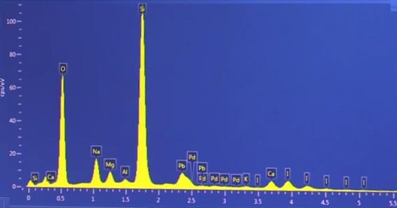 Peaks showing elemental composition of sample in an SEM