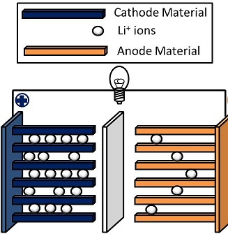 , Lithium-Ion Battery
