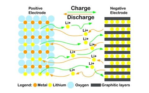 Image result for lithium ion battery image