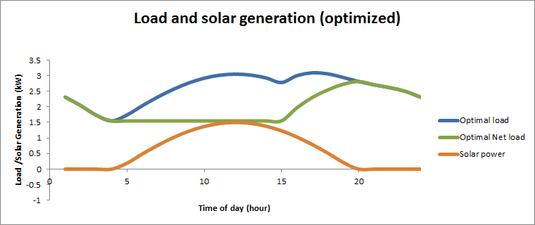 Optimized demand to fit solar supply.