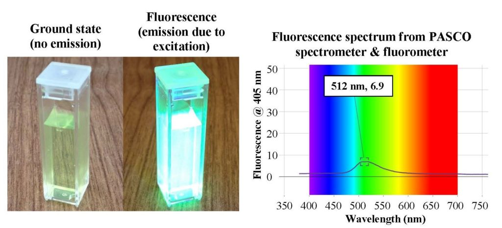 Absorption and Fluoresence with USB Spectrometer | Clean