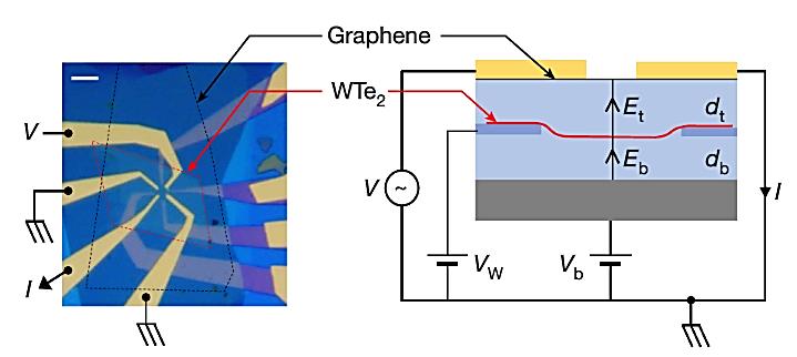 , Graphene Preparation and Characterization