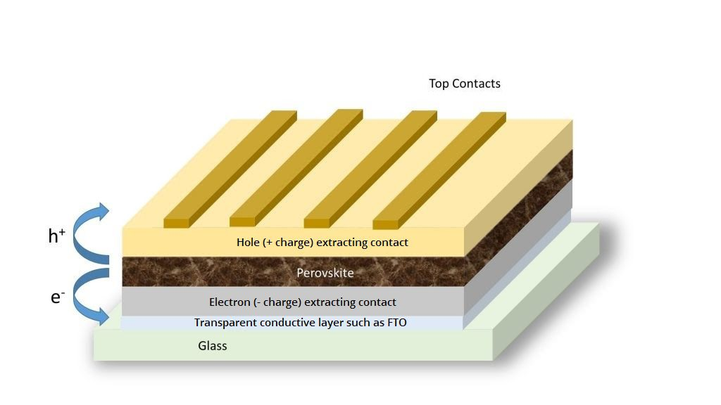 A diagram of the layers that make up a perovskite solar cell: top contacts, hole (+ charge) extracting contact, perovskite semiconductor, electron (- charge) extracting contact, transparent conductive material such as FTO, glass.