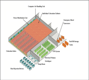 , Data Center Energy Management